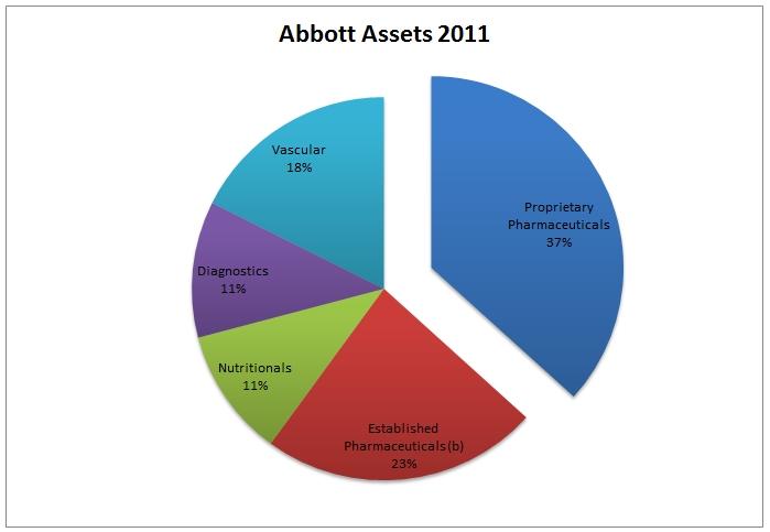 Abbott Assets